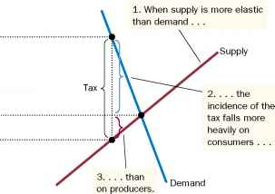 Tax Revenue Supply Demand Curve