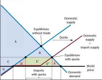 The Effects Of An Import Quota - Aggregate Demand - Hayden Economics