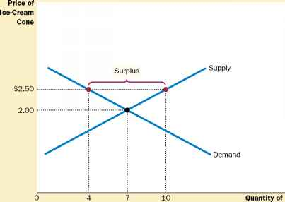 Ice Cream Market Demand And Supply