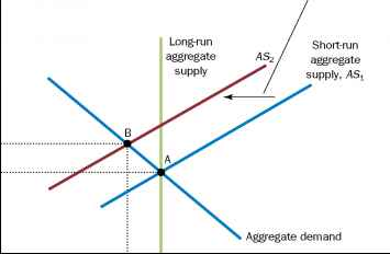 Short Run Aggregate Supply Curve Shifts