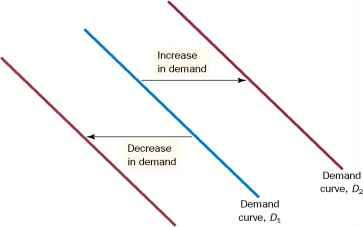 Shifts The Demand Curve