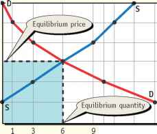 Dynamics The Price Adjustment Process