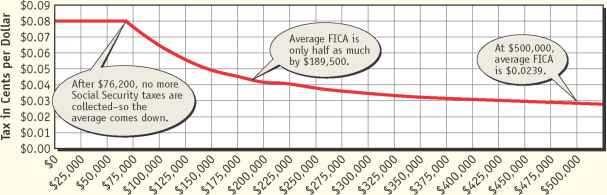 Fica Taxes Regressive