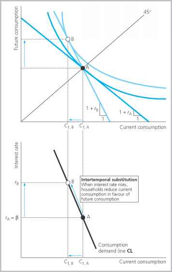 Optimal Borrow Intertemporal