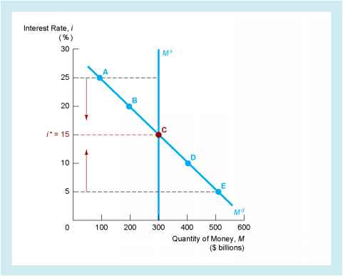 Fixed Supply Demand Curve