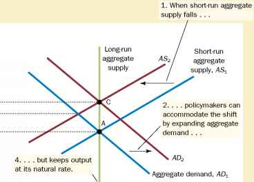 Adverse Shift Aggregate Supply
