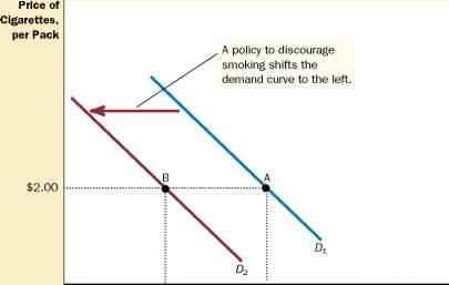 Two Ways Demand Curve