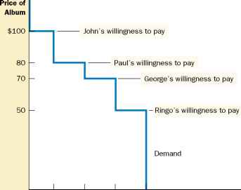 Willingness Pay Demand Curve