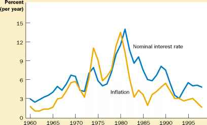 Inflation Fisher Effect
