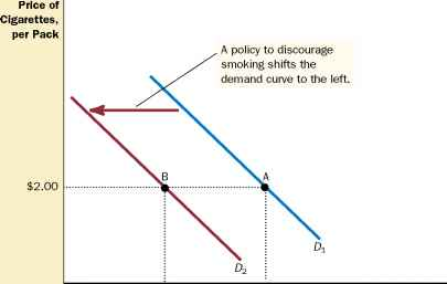 Cigarette Demand Curve