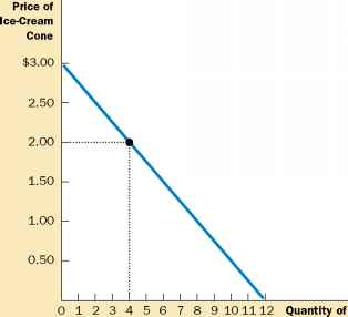 Supplycurve For Ice Cream Company